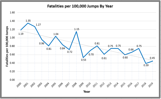 Graph of skydiving fatalities per 100,000 jumps by year